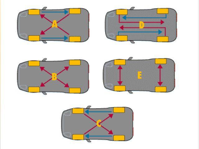 Tìm hiểu quy trình đảo lốp xe ô tô và tầm quan trọng của vấn đề