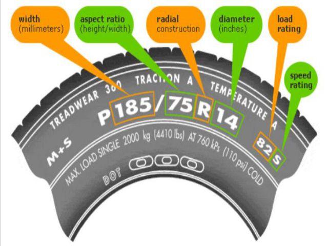 Giải mã ý nghĩa thông số lốp xe ô tô du lịch chính xác và cực dễ hiểu