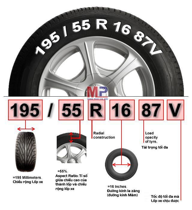 Mẫu thông số trên lốp xe