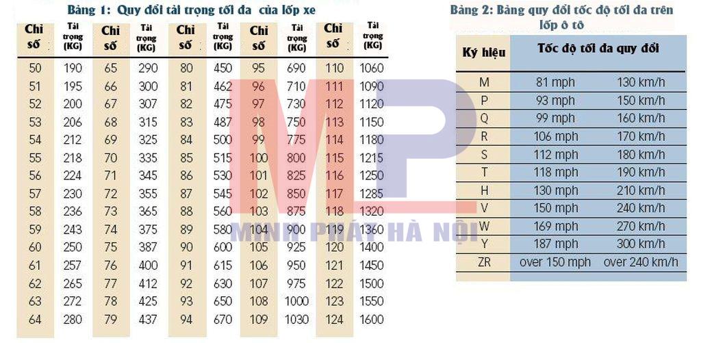 Bảng quy đổi tải trọng và tốc độ tối đa trên lốp xe ô tô